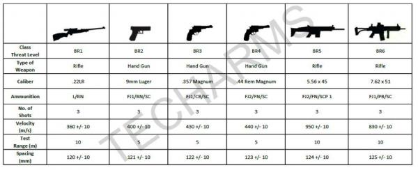 Techarms Chart
